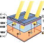 太陽光発電のフリーのイラストや素材(仕組みも)